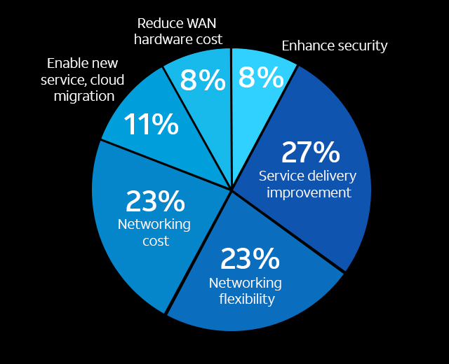 Service Defined Networking Solutions Services At At T Business