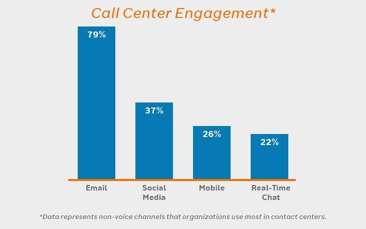 the-rise-of-multichannel-contact-centers_