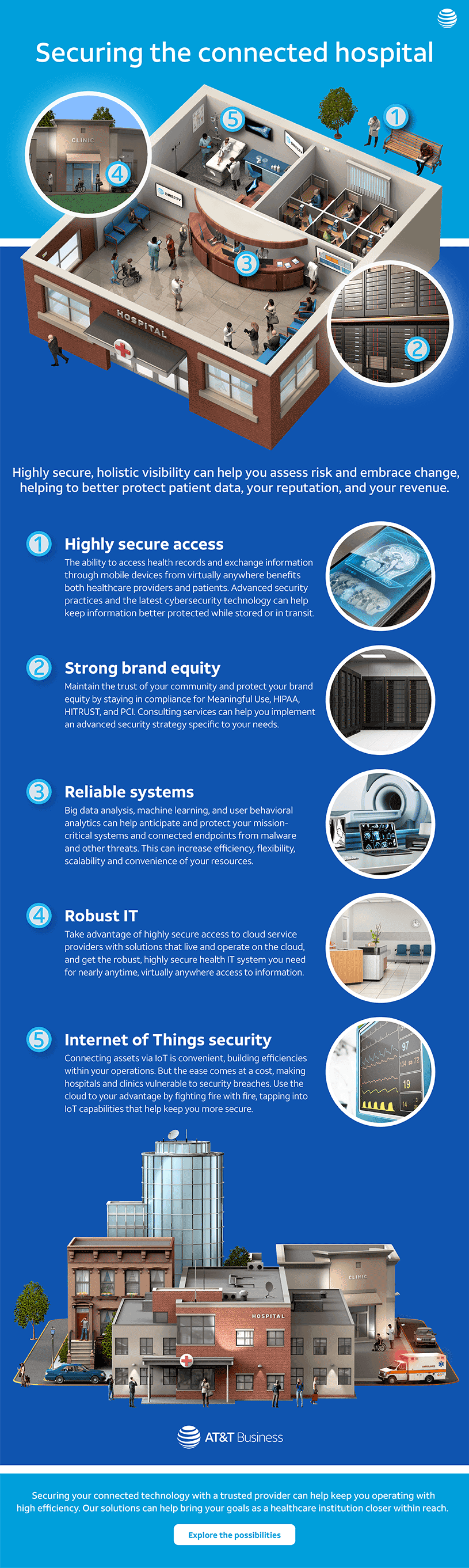 Securing the Connected Hospital Infographic